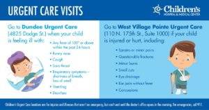 graphic showing to go to dundee urgent care if your child is sick and to visit west village pointe urgent care if you child is injured or hurt