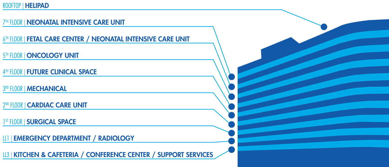 graphic with labels showing name of each floor: rooftop helipad, 7th floor neonatal intensive care unit, 6th floor fetal care center and neonatal intensive care unit, 5th floor oncology unit, 4th floor future clinical space, 3rd floor mechanical, 2nd floor cardiac care unit, 1st floor surgical space, ll1 emergency department and radiology, ll3 kitchen and cafeteria as well as conference center and support services