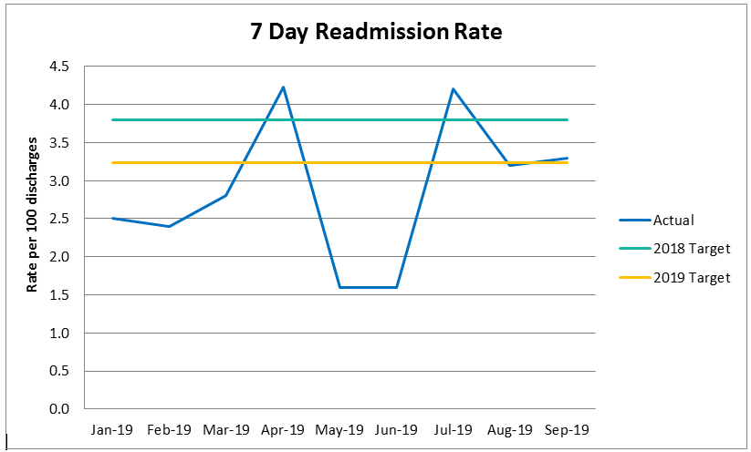 chart showing readmission rate