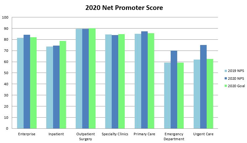 net promoter bar graph