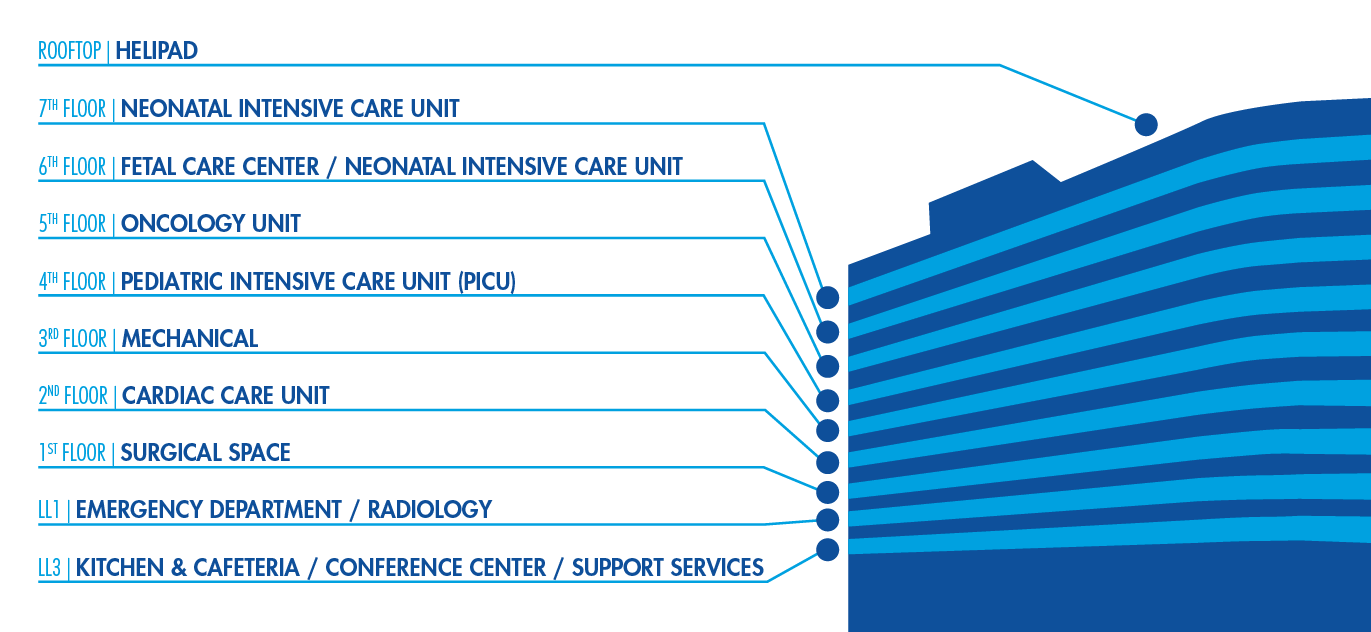 image showing hubbard graphic with rooftop helipad, 7th floor neonatal unit, 6th floor fetal care, 5th floor oncology, 4th floor picu, 3rd floor mechanical, 2nd floor cardiac care, 1st floor surgical, lower level 1 emergency/radiology, lower level 3 kitchen/cafeteria/conference/support services