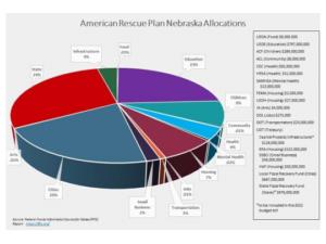 American Rescue Plan Nebraska Allocations